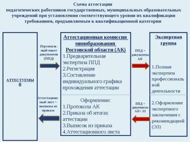 Схема аттестации педагогических работников государственных, муниципальных обр...