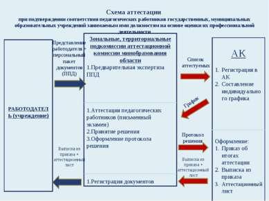 Схема аттестации при подтверждении соответствия педагогических работников гос...