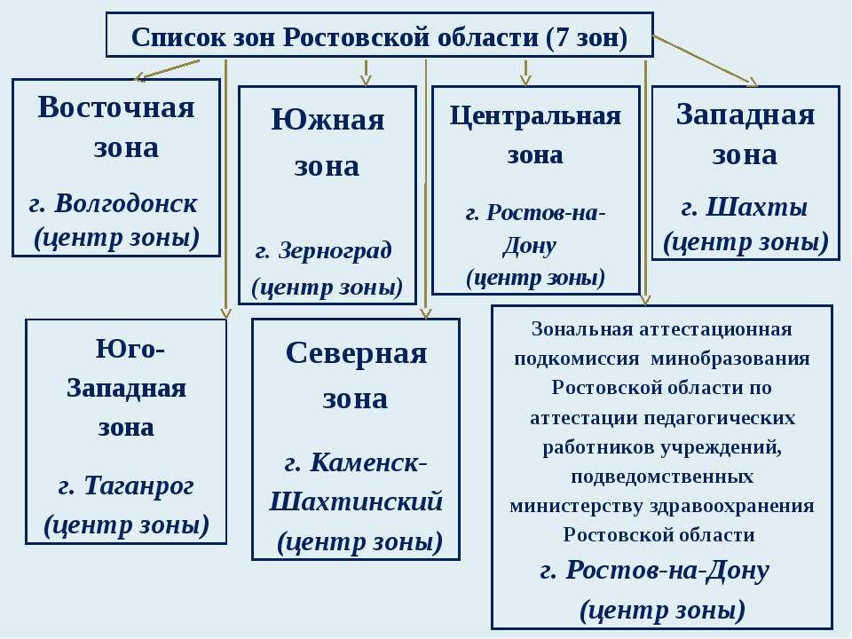 Список зон Ростовской области (7 зон) Восточная зона г. Волгодонск (центр зон...