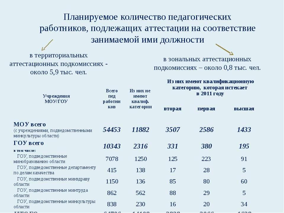 Планируемое количество педагогических работников, подлежащих аттестации на со...
