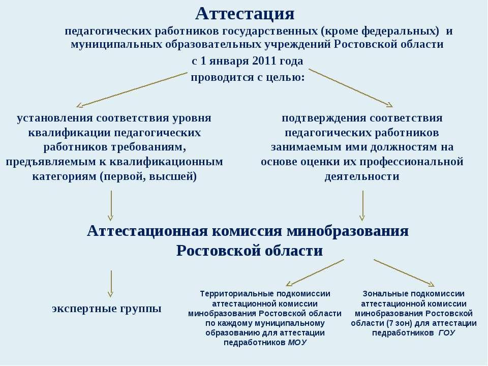 Аттестация педагогических работников государственных (кроме федеральных) и му...