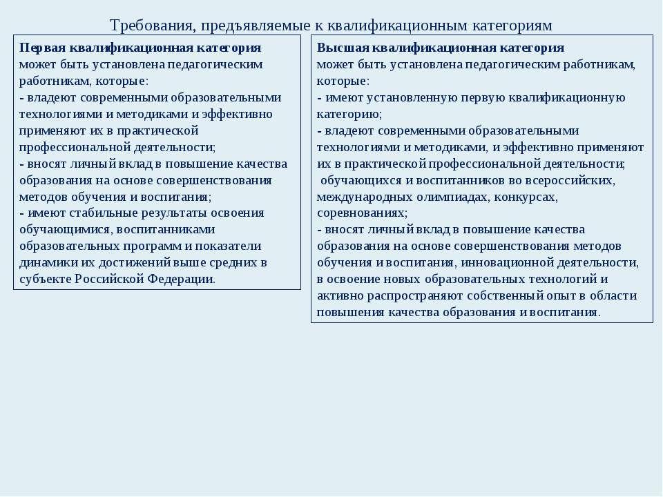 Требования, предъявляемые к квалификационным категориям Первая квалификационн...