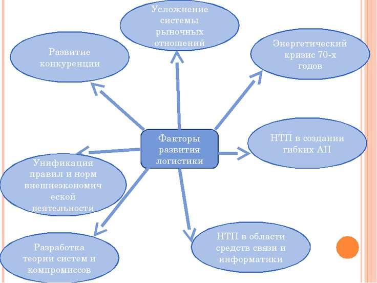 Факторы развития логистики Развитие конкуренции Усложнение системы рыночных о...