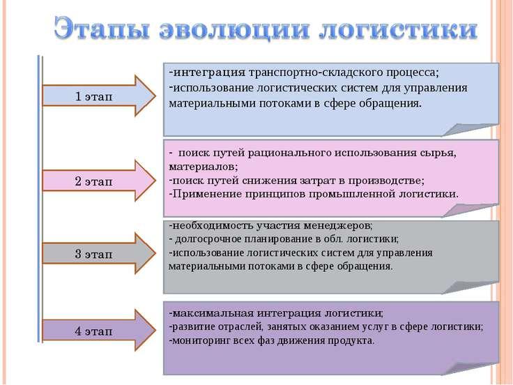1 этап 2 этап 3 этап 4 этап интеграция транспортно-складского процесса; испол...