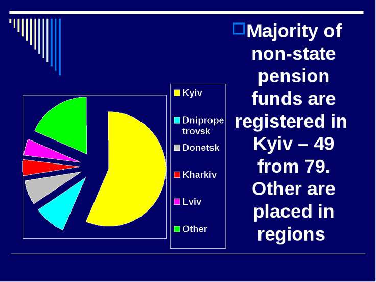 Majority of non-state pension funds are registered in Kyiv – 49 from 79. Othe...