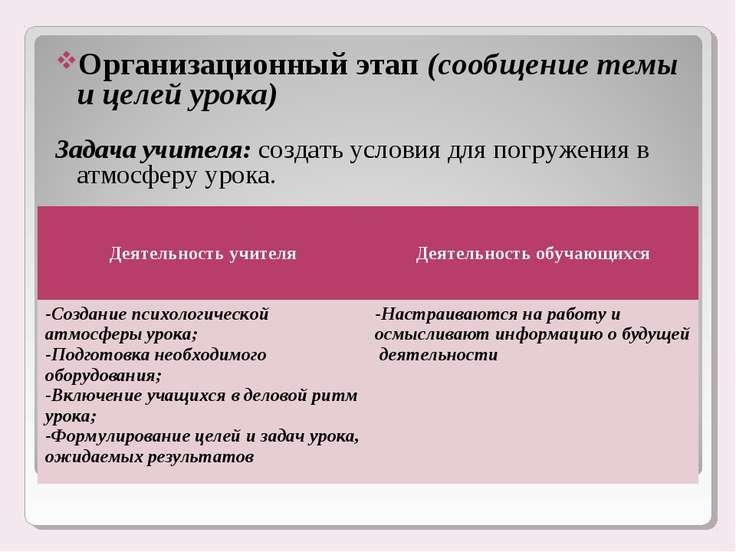 Организационный этап (сообщение темы и целей урока) Задача учителя: создать у...