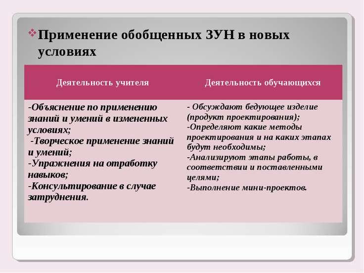 Применение обобщенных ЗУН в новых условиях Деятельность учителя Деятельность ...