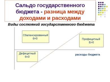 Сальдо государственного бюджета - разница между доходами и расходами Виды сос...