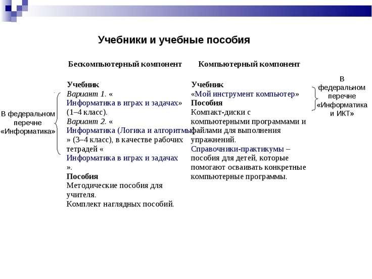 Учебники и учебные пособия В федеральном перечне «Информатика» В федеральном ...