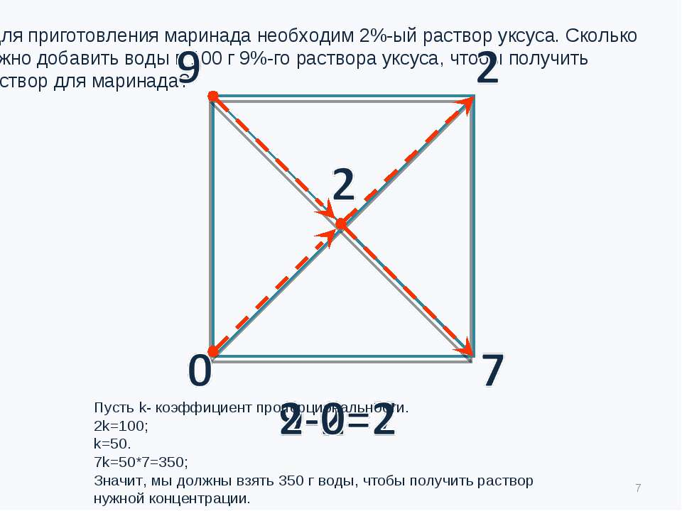 Пусть k- коэффициент пропорциональности. 2k=100; k=50. 7k=50*7=350; Значит, м...