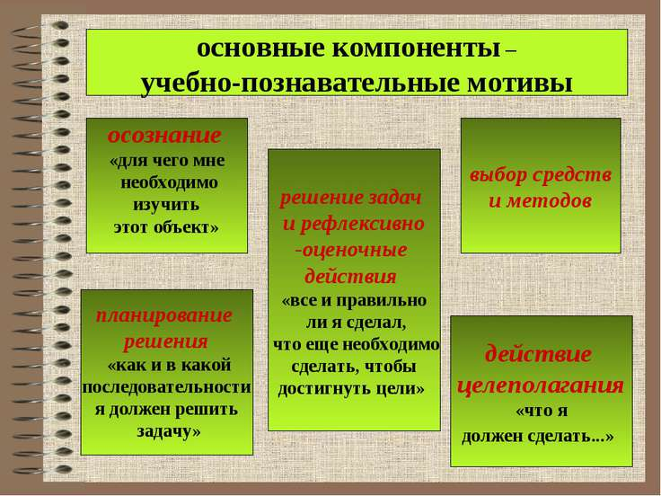 основные компоненты – учебно-познавательные мотивы осознание «для чего мне не...