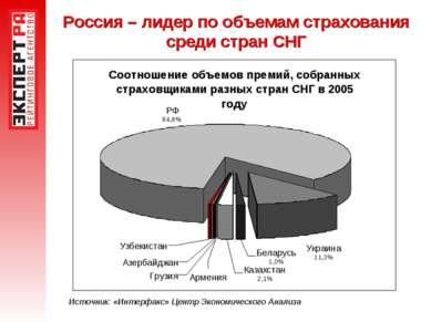 Россия – лидер по объемам страхования среди стран СНГ Источник: «Интерфакс» Ц...