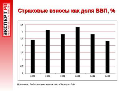 Страховые взносы как доля ВВП, % Источник: Рейтинговое агентство «Эксперт РА»