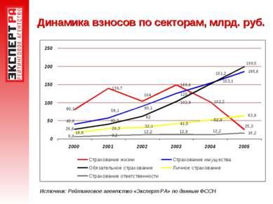 Динамика взносов по секторам, млрд. руб. Источник: Рейтинговое агентство «Экс...