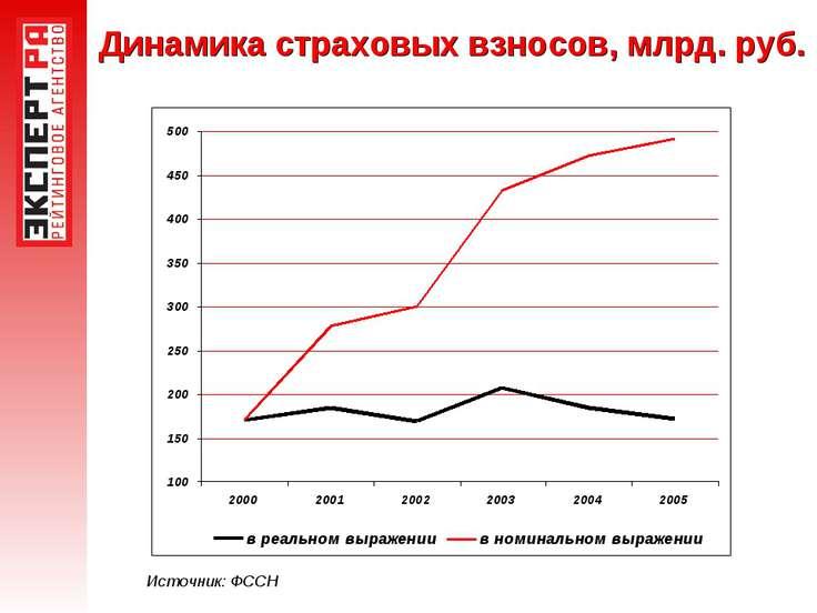 Динамика страховых взносов, млрд. руб. Источник: ФССН
