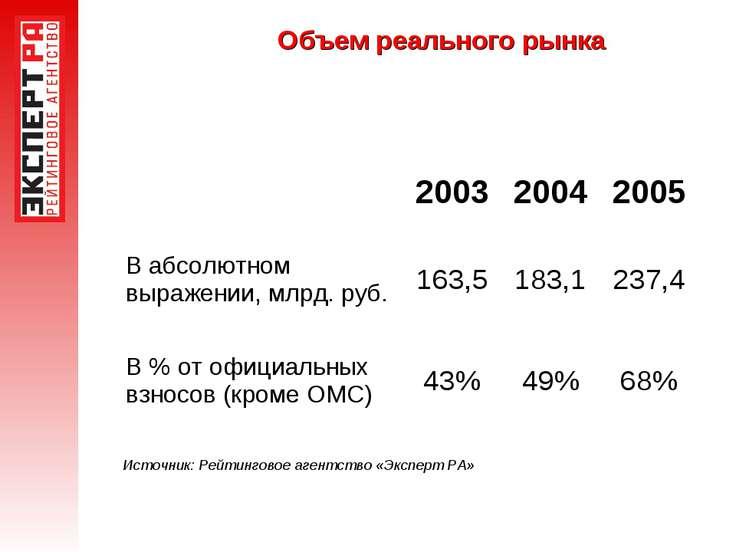 Объем реального рынка Источник: Рейтинговое агентство «Эксперт РА»  2003 200...