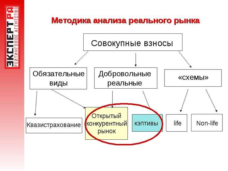 Методика анализа реального рынка Совокупные взносы Обязательные виды Добровол...