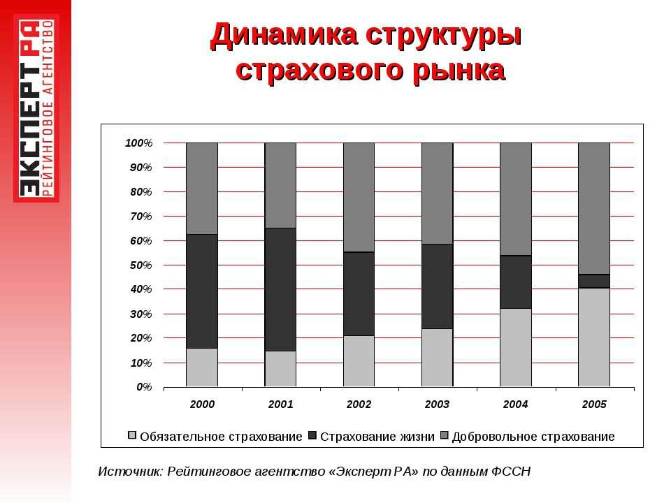 Динамика структуры страхового рынка Источник: Рейтинговое агентство «Эксперт ...