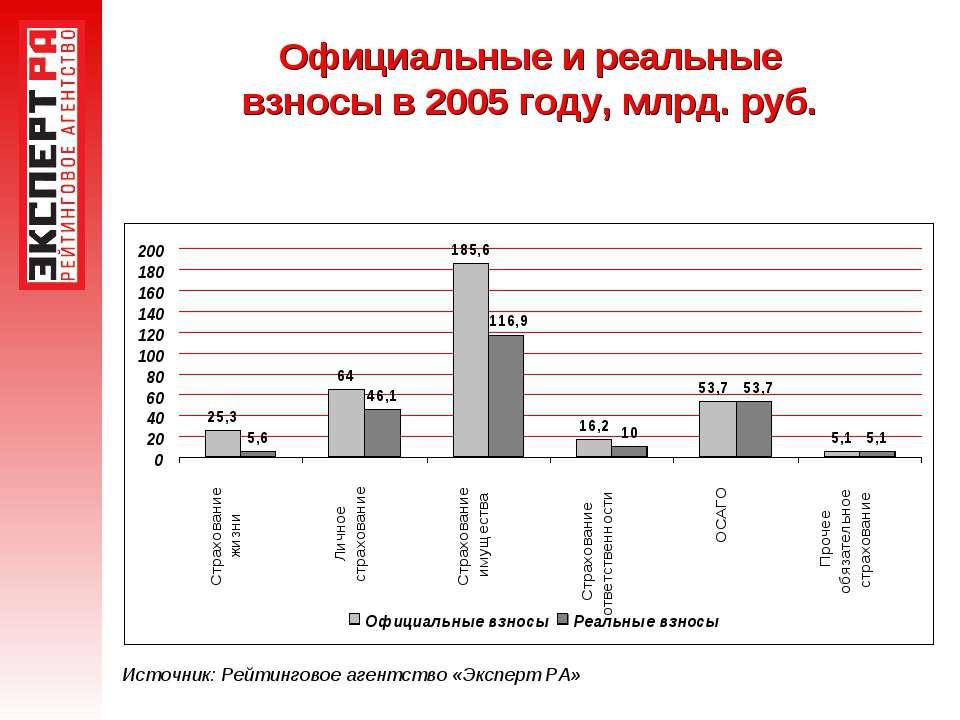 Официальные и реальные взносы в 2005 году, млрд. руб. Источник: Рейтинговое а...
