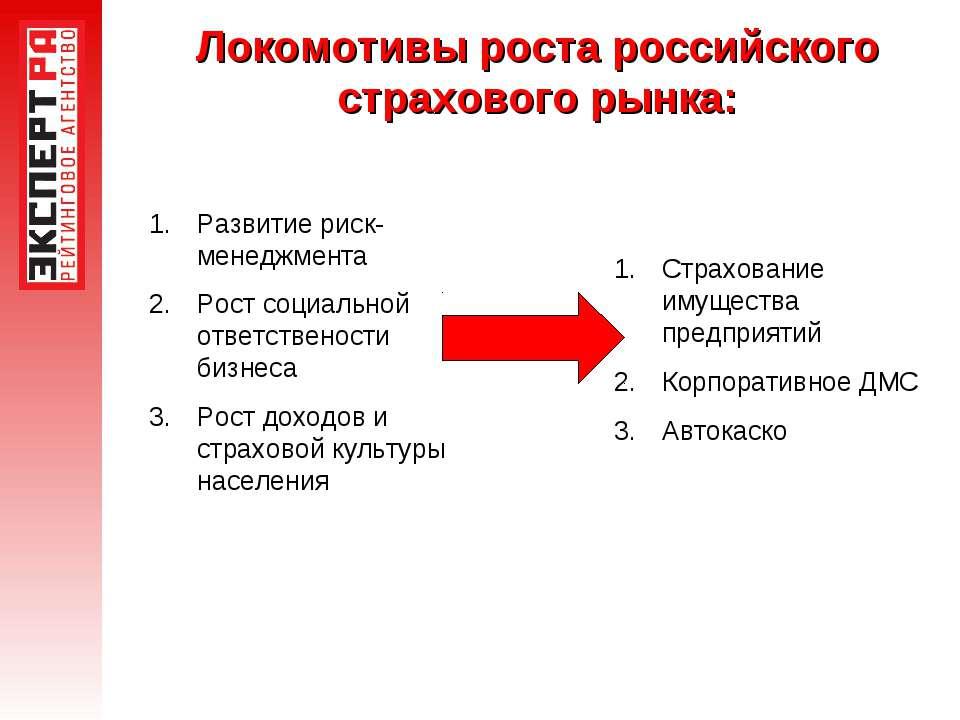 Локомотивы роста российского страхового рынка: Развитие риск-менеджмента Рост...