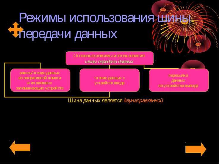 Режимы использования шины передачи данных Шина данных является двунаправленной