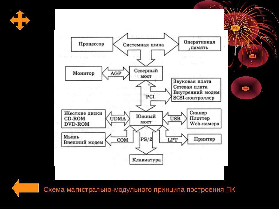 Схема магистрально-модульного