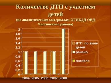 Количество ДТП с участием детей (по аналитическим материалам ОГИБДД ОВД Части...