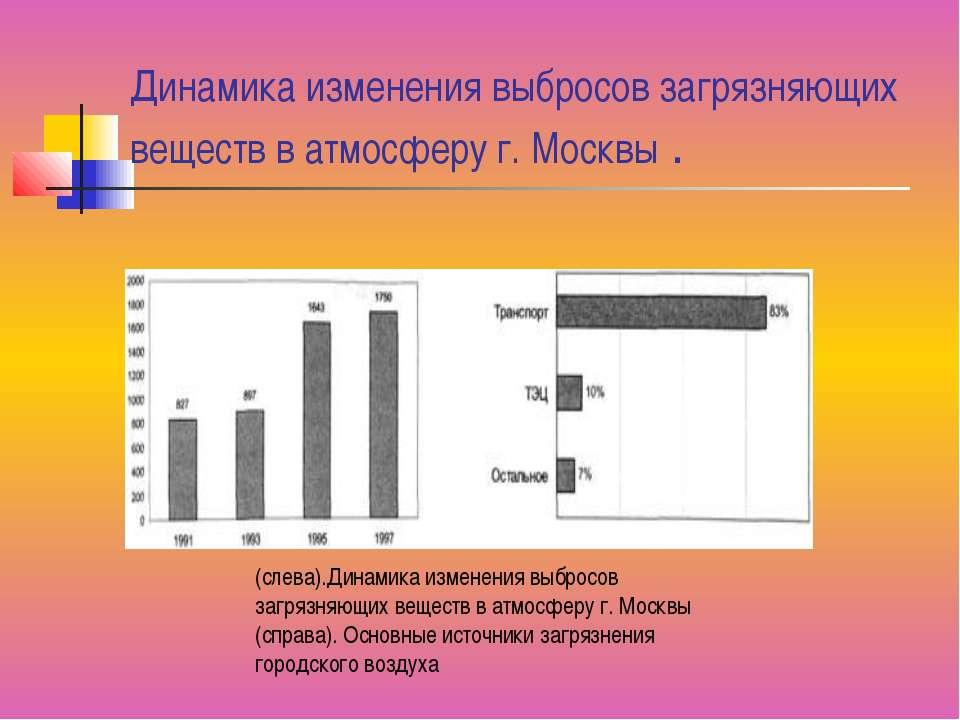 Динамика изменения выбросов загрязняющих веществ в атмосферу г. Москвы . (сле...