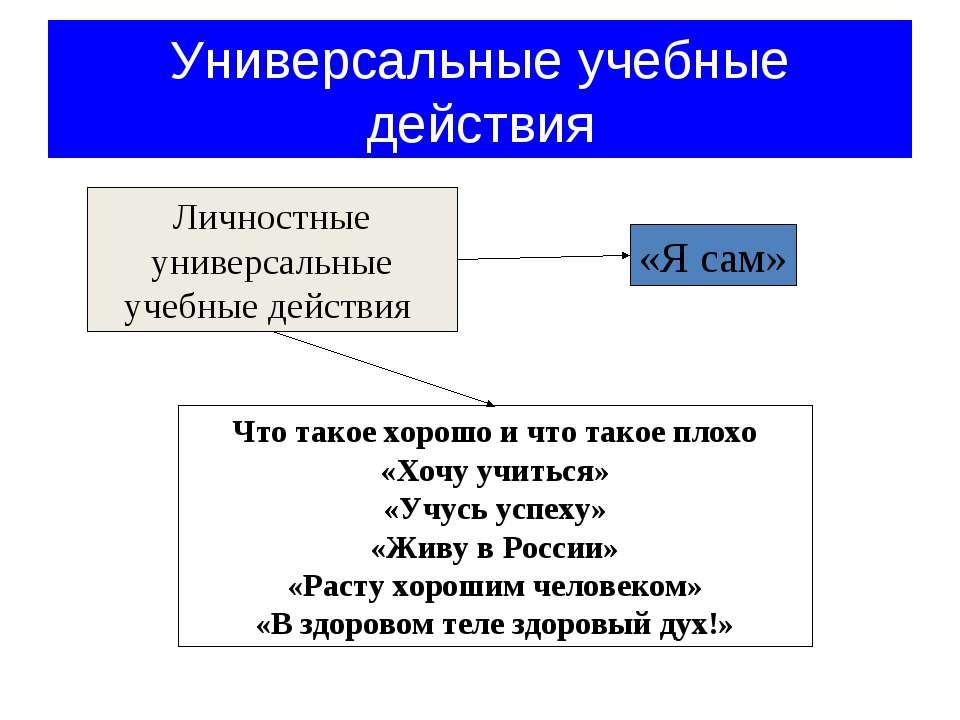 Универсальные учебные действия Личностные универсальные учебные действия Что ...