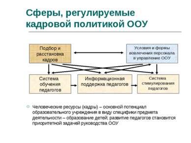 Сферы, регулируемые кадровой политикой ООУ Человеческие ресурсы (кадры) – осн...