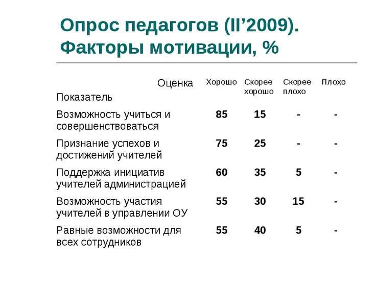 Опрос педагогов (II'2009). Факторы мотивации, % Оценка Показатель Хорошо Скор...