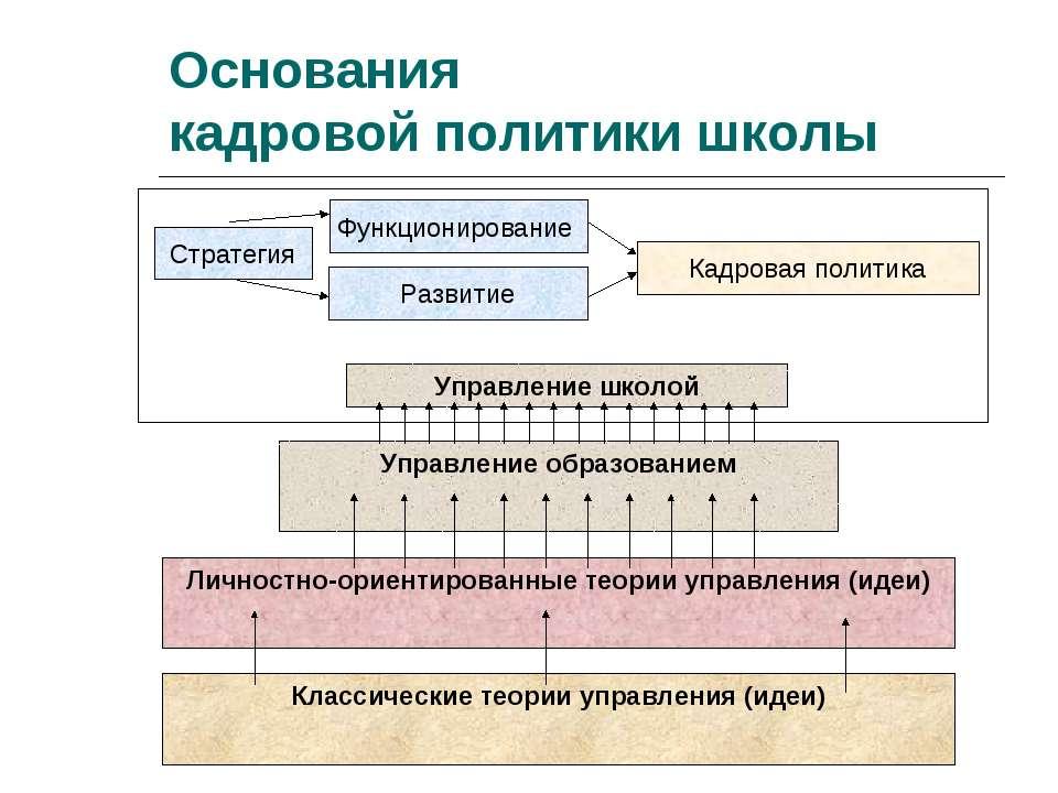 Стратегия Развитие Функционирование Кадровая политика Основания кадровой поли...