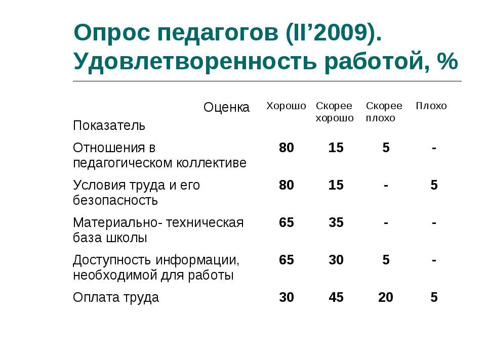 Опрос педагогов (II'2009). Удовлетворенность работой, % Оценка Показатель Хор...