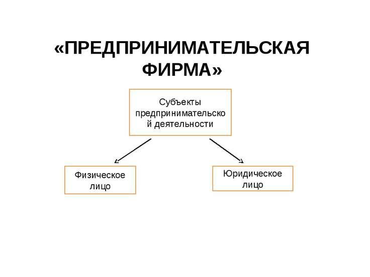 «ПРЕДПРИНИМАТЕЛЬСКАЯ ФИРМА» Субъекты предпринимательской деятельности Физичес...