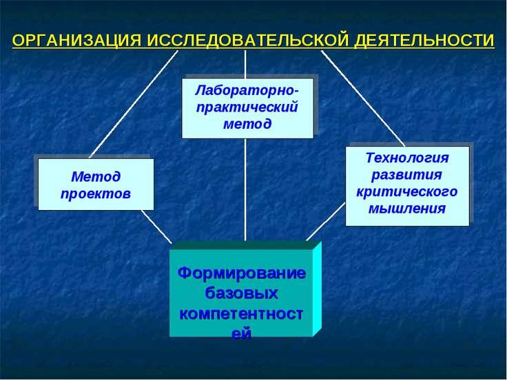 Метод проектов Лабораторно-практический метод Технология развития критическог...