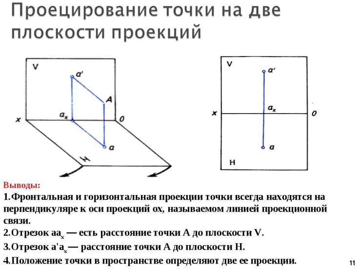 * Выводы: Фронтальная и горизонтальная проекции точки всегда находятся на пер...