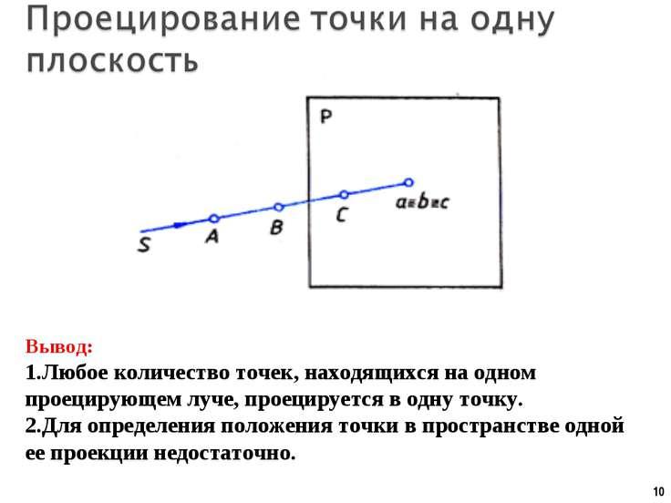 * Вывод: Любое количество точек, находящихся на одном проецирующем луче, прое...