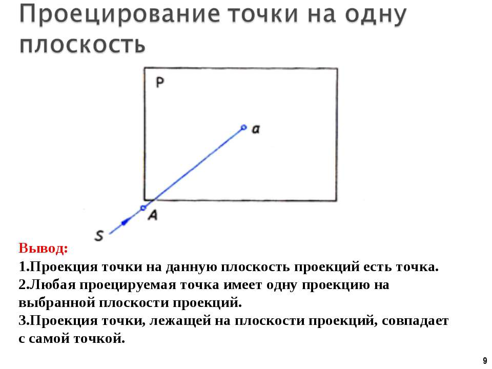 * Вывод: Проекция точки на данную плоскость проекций есть точка. Любая проеци...
