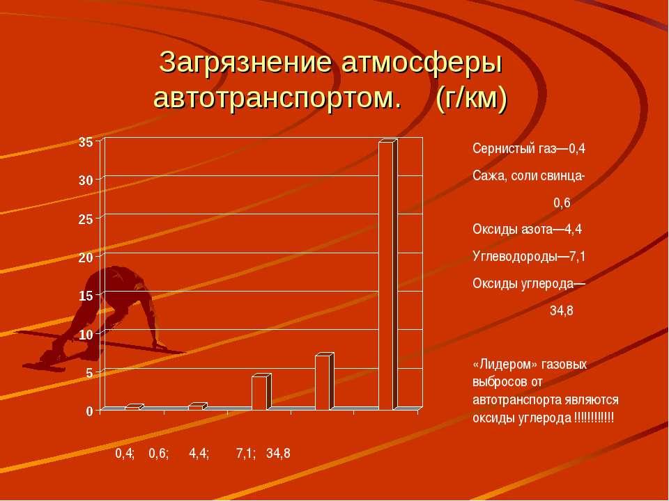 Загрязнение атмосферы автотранспортом. (г/км) 0,4; 0,6; 4,4; 7,1; 34,8 Сернис...