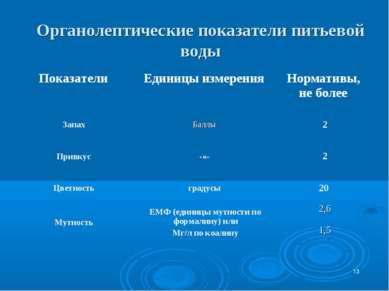 * Органолептические показатели питьевой воды Показатели Единицы измерения Нор...