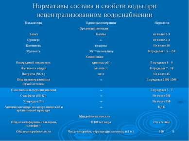 * Нормативы состава и свойств воды при нецентрализованном водоснабжении Показ...