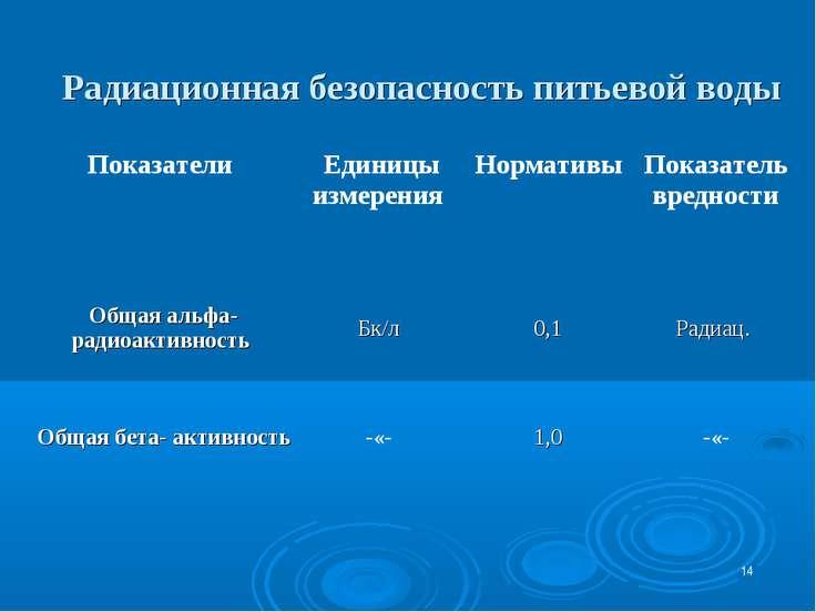 * Радиационная безопасность питьевой воды Показатели Единицы измерения Нормат...