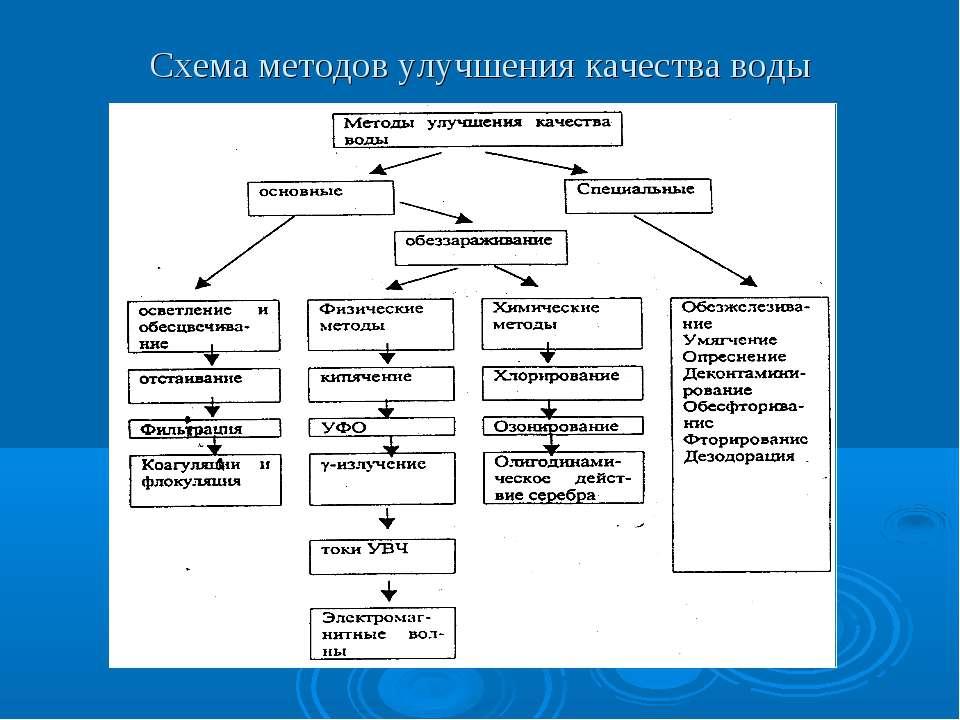 Схема методов улучшения качества воды