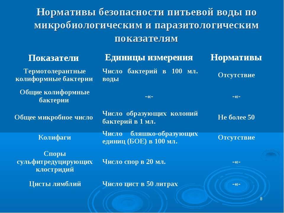 * Нормативы безопасности питьевой воды по микробиологическим и паразитологиче...
