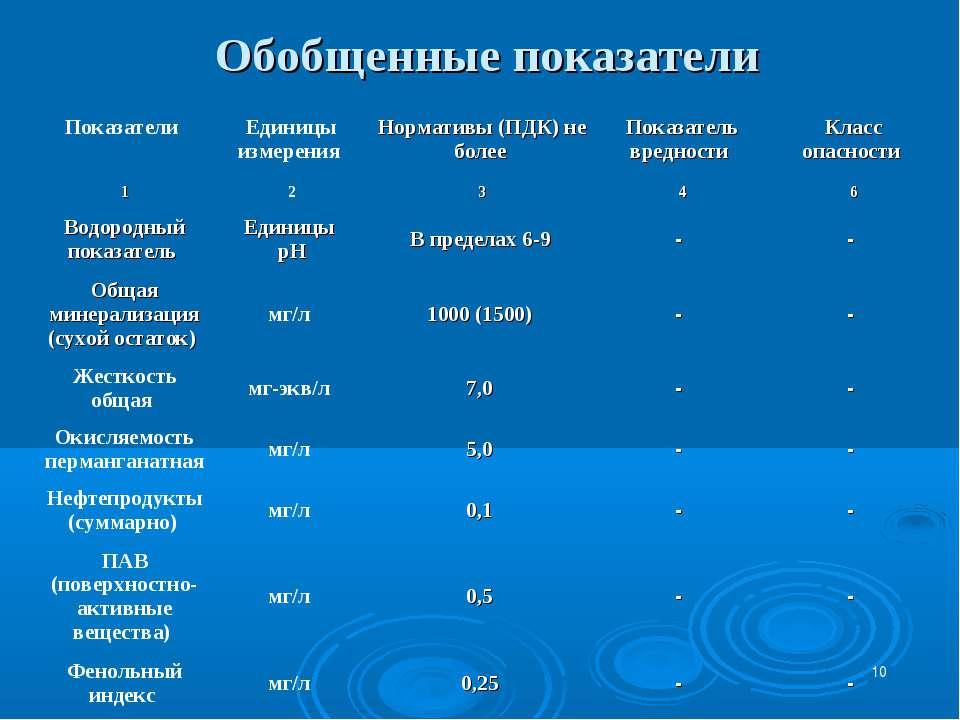 * Обобщенные показатели Показатели Единицы измерения Нормативы (ПДК) не более...