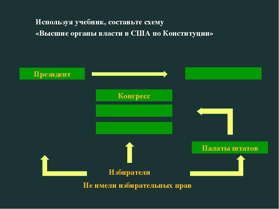 Схема правительства в сша