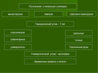 «Положение о начальных училищах» Церковно-приходские земские министерские Гим...