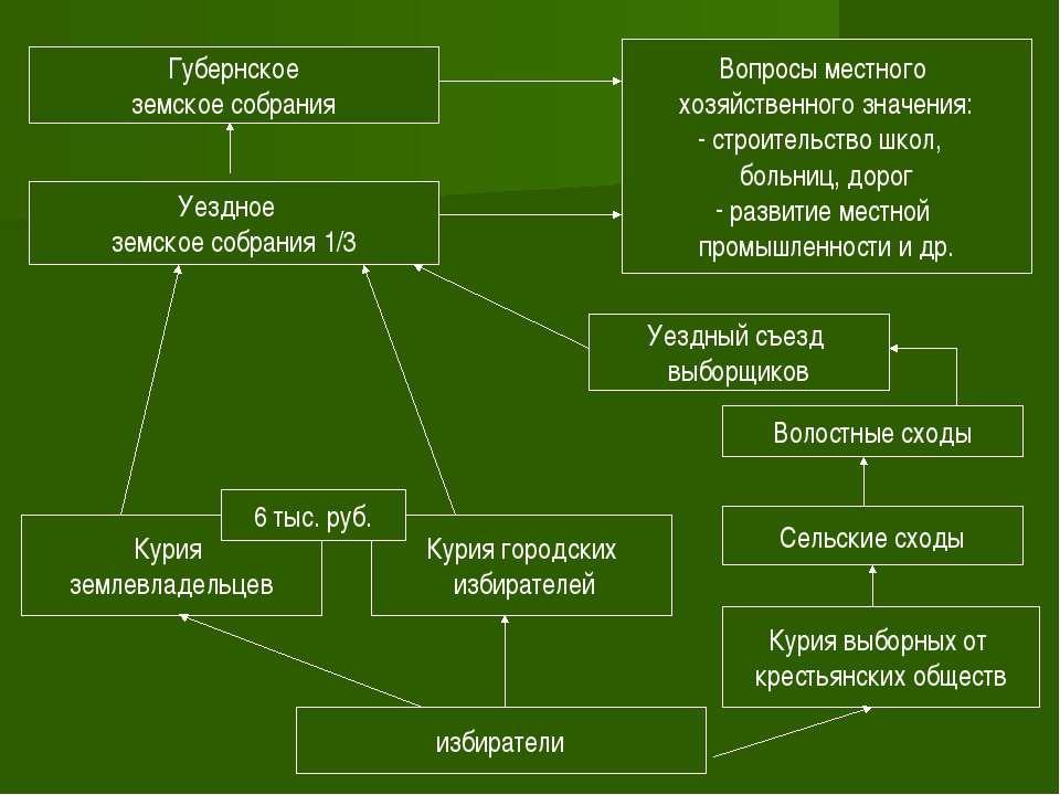 Губернское земское собрания Губернская земская управа Курия землевладельцев и...
