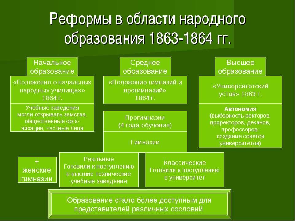 Реформы в области народного образования 1863-1864 гг. Начальное образование С...
