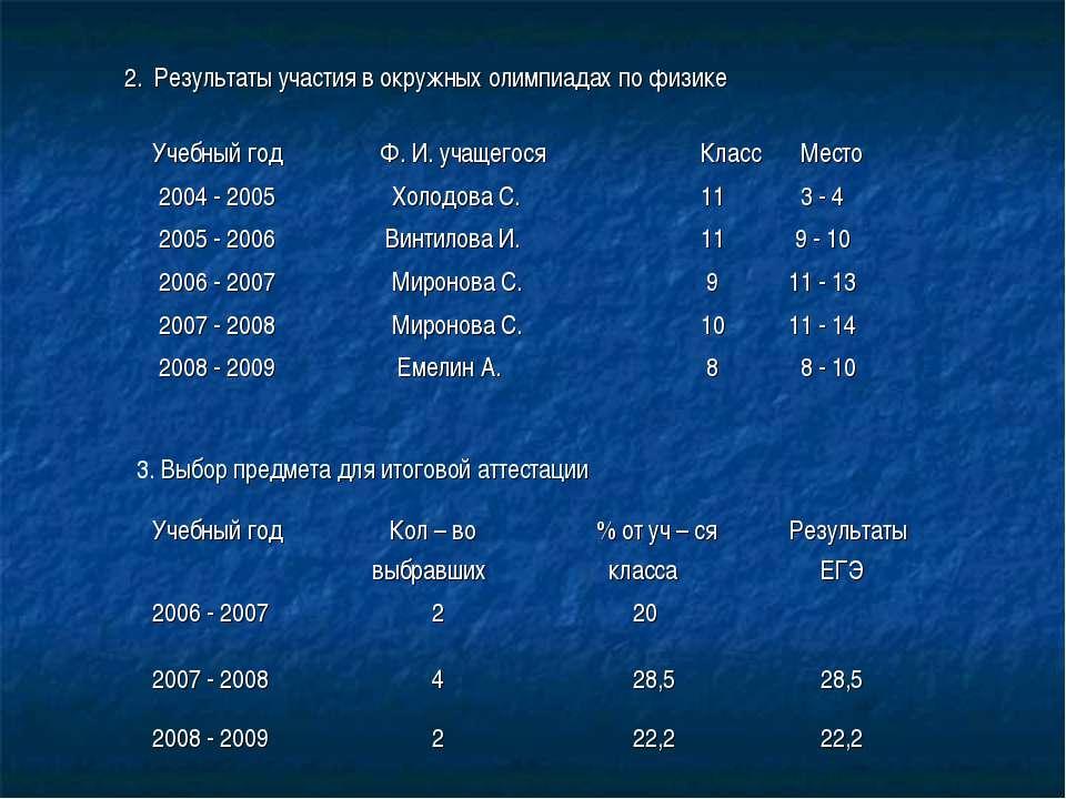 2. Результаты участия в окружных олимпиадах по физике 3. Выбор предмета для и...